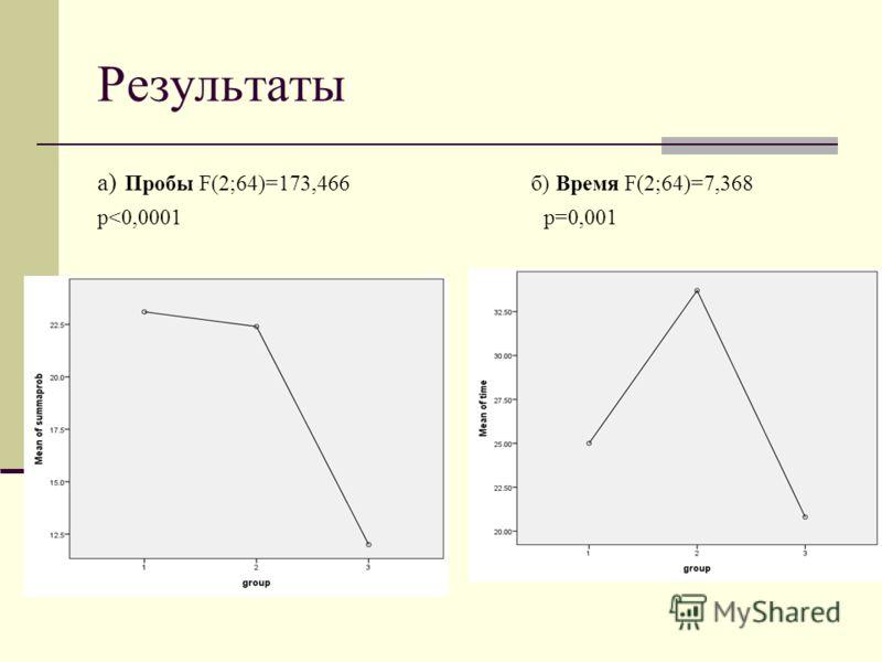 Результаты а) Пробы F(2;64)=173,466 б) Время F(2;64)=7,368 р