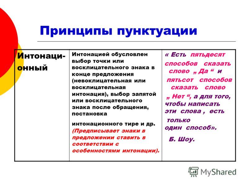 Принципы пунктуации Интонаци- онный Интонацией обусловлен выбор точки или восклицательного знака в конце предложения (невоклицательная или восклицательная интонация), выбор запятой или восклицательного знака после обращения, постановка интонационного