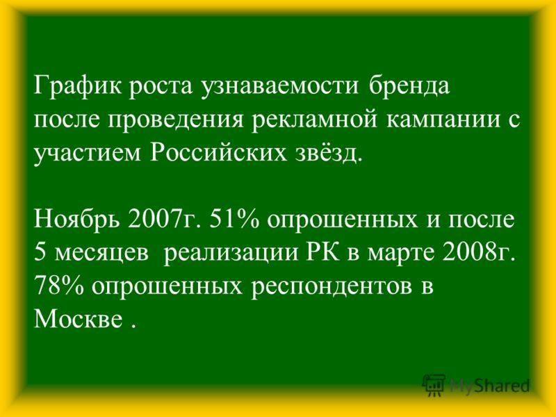 График роста узнаваемости бренда после проведения рекламной кампании с участием Российских звёзд. Ноябрь 2007г. 51% опрошенных и после 5 месяцев реализации РК в марте 2008г. 78% опрошенных респондентов в Москве.