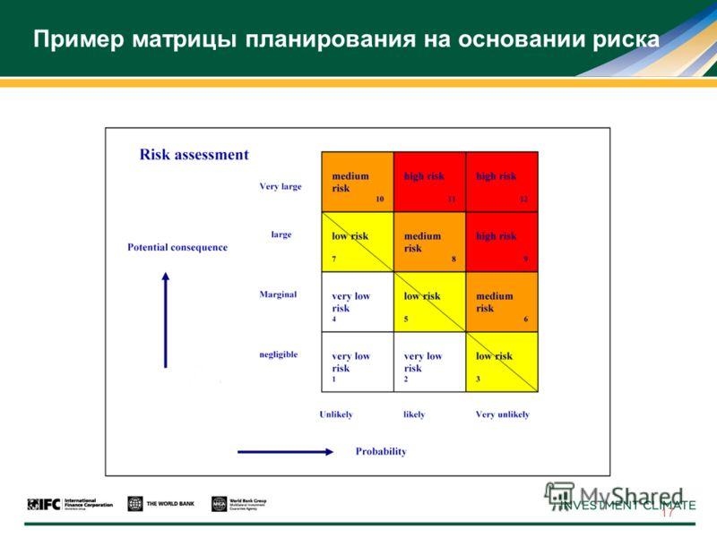 17 Пример матрицы планирования на основании риска