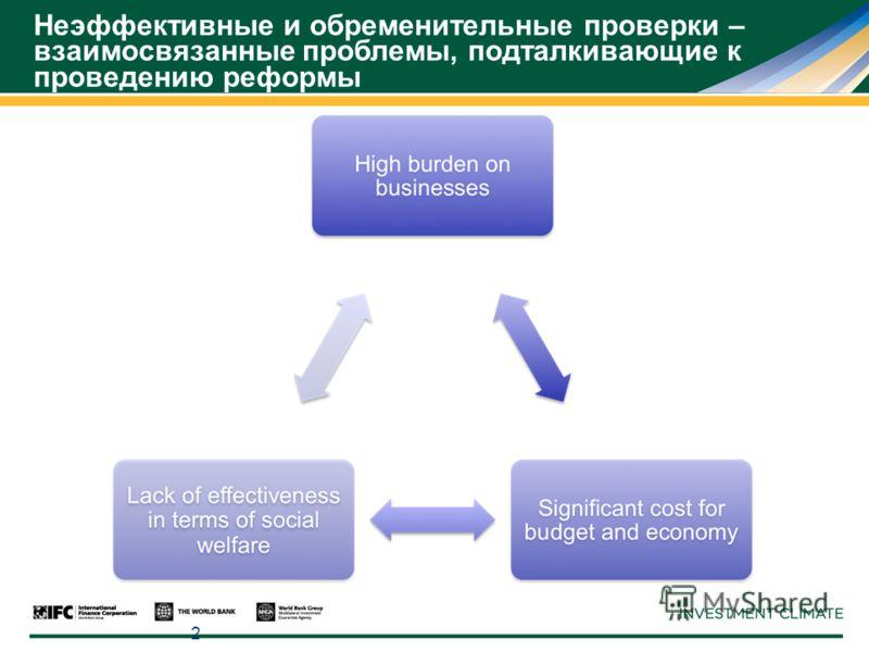 2 Неэффективные и обременительные проверки – взаимосвязанные проблемы, подталкивающие к проведению реформы