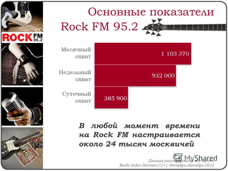 Основные показатели Данные рассчитаны за все сутки Radio Index-Москва (12+). Октябрь-Декабрь 2012 Месячный охват Недельный охват Суточный охват В любой момент времени на Rock FM настраивается около 24 тысяч москвичей Rock FM 95.2