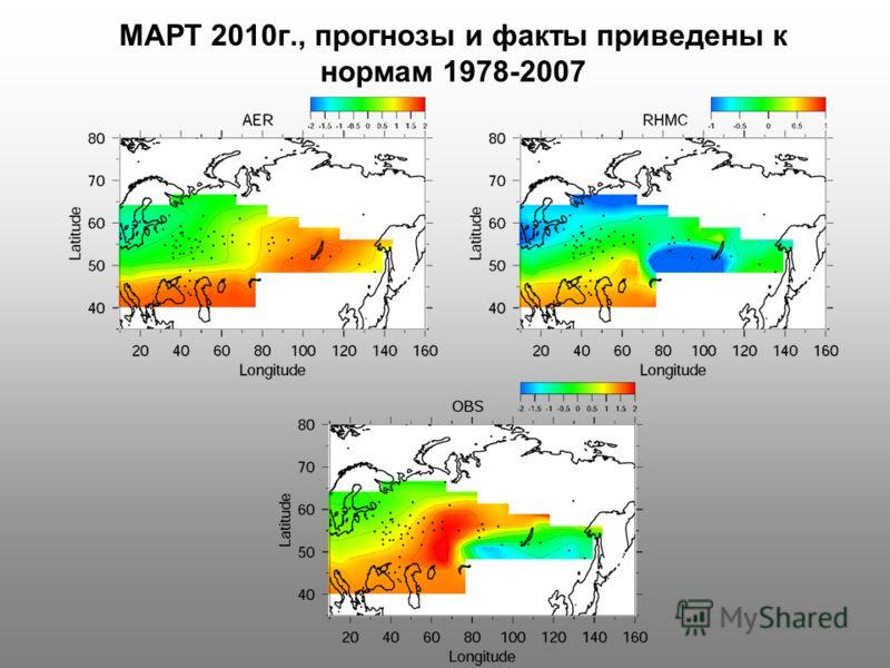 МАРТ 2010г., прогнозы и факты приведены к нормам 1978-2007