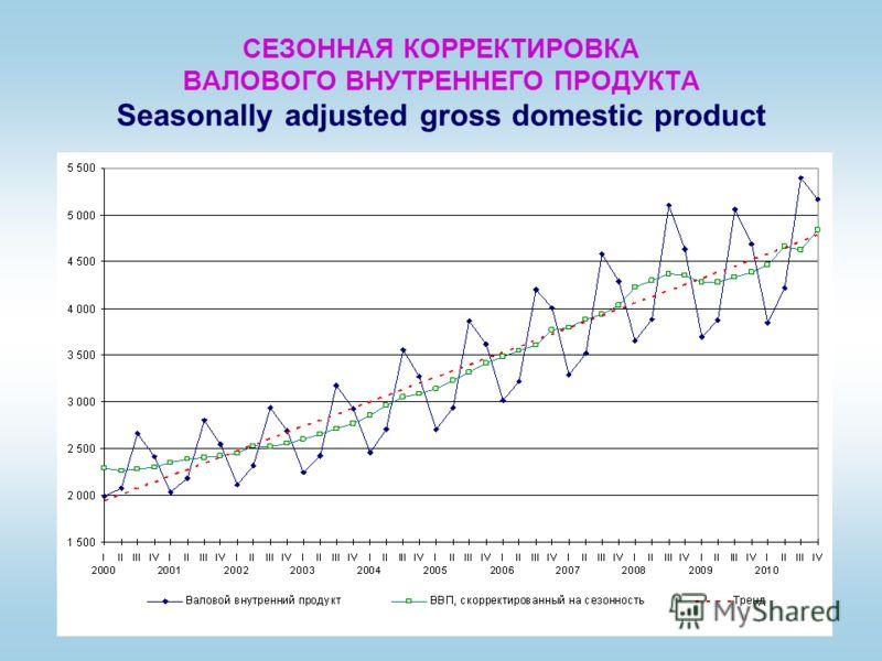 СЕЗОННАЯ КОРРЕКТИРОВКА ВАЛОВОГО ВНУТРЕННЕГО ПРОДУКТА Seasonally adjusted gross domestic product