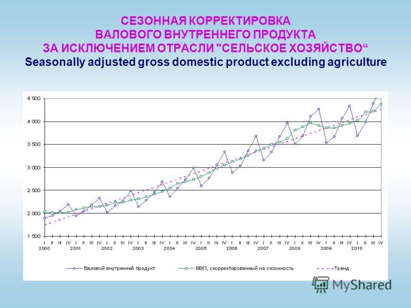 СЕЗОННАЯ КОРРЕКТИРОВКА ВАЛОВОГО ВНУТРЕННЕГО ПРОДУКТА ЗА ИСКЛЮЧЕНИЕМ ОТРАСЛИ СЕЛЬСКОЕ ХОЗЯЙСТВО Seasonally adjusted gross domestic product excluding agriculture