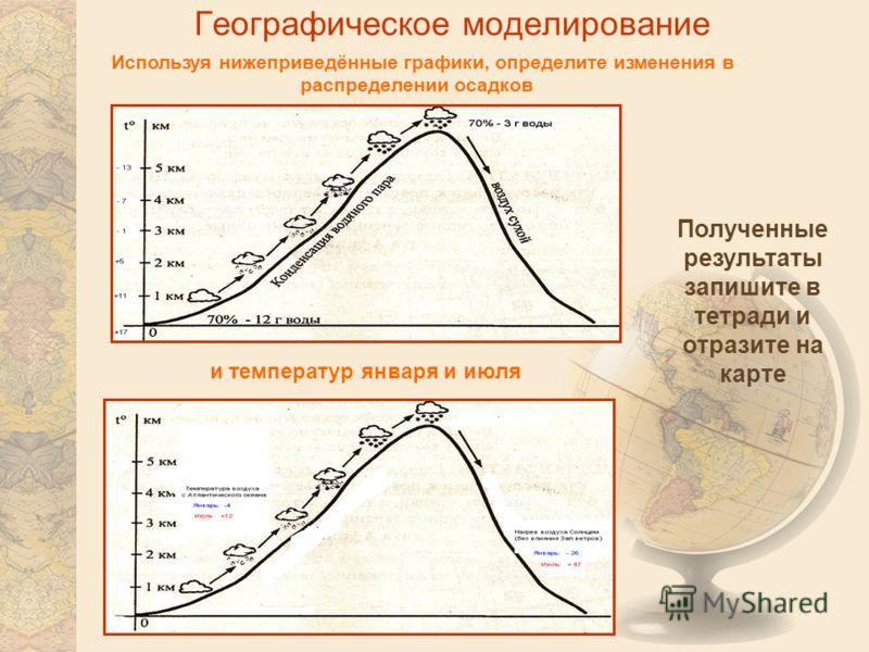 Географическое моделирование Используя нижеприведённые графики, определите изменения в распределении осадков Полученные результаты запишите в тетради и отразите на карте и температур января и июля