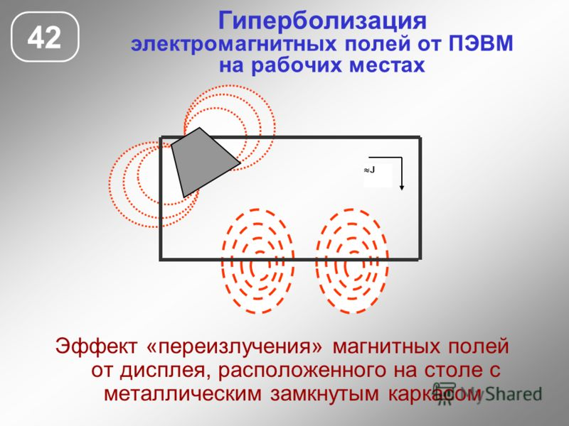 Гиперболизация электромагнитных полей от ПЭВМ на рабочих местах 42 Эффект «переизлучения» магнитных полей от дисплея, расположенного на столе с металлическим замкнутым каркасом J