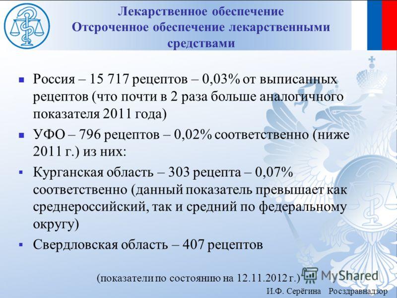 Россия – 15 717 рецептов – 0,03% от выписанных рецептов ( что почти в 2 раза больше аналогичного показателя 2011 года ) УФО – 796 рецептов – 0,02% соответственно ( ниже 2011 г.) из них : Курганская область – 303 рецепта – 0,07% соответственно ( данны