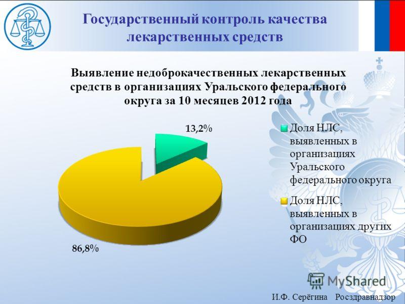Государственный контроль качества лекарственных средств И.Ф. Серёгина Росздравнадзор