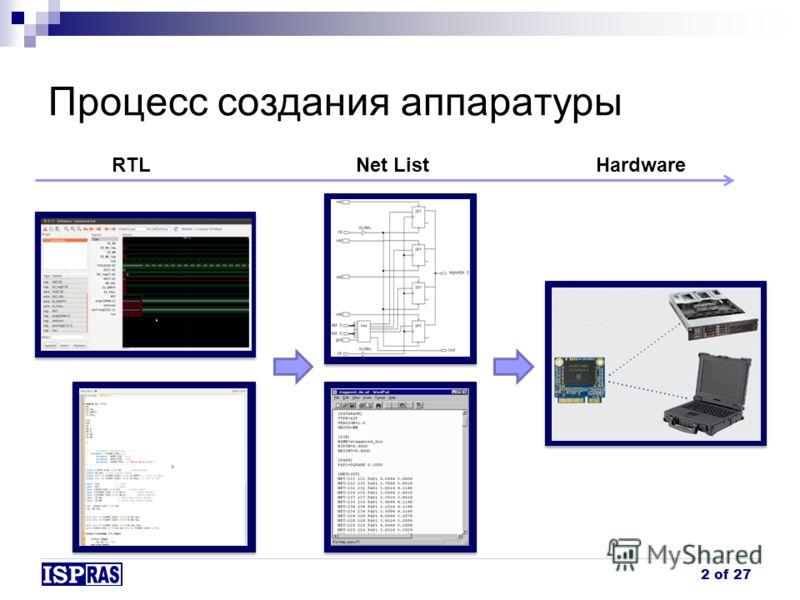 Процесс создания аппаратуры 2 of 27 RTL Net List Hardware