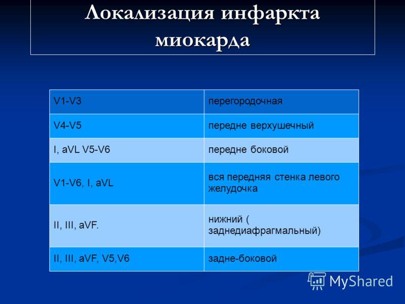 Локализация инфаркта миокарда V1-V3перегородочная V4-V5передне верхушечный I, aVL V5-V6передне боковой V1-V6, I, aVL вся передняя стенка левого желудочка II, III, aVF. нижний ( заднедиафрагмальный) II, III, aVF, V5,V6задне-боковой