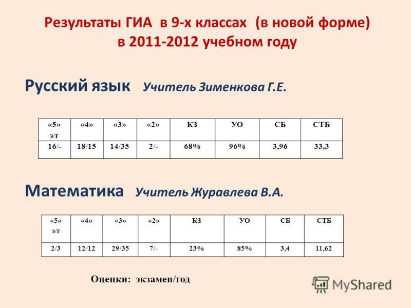 Результаты ГИА в 9-х классах (в новой форме) в 2011-2012 учебном году Русский язык Учитель Зименкова Г.Е. Математика Учитель Журавлева В.А. «5» э/г «4»«3»«2»КЗУОСБСТБ 16/-18/1514/352/-68%96%3,9633,3 «5» э/г «4»«3»«2»КЗУОСБСТБ 2/312/1229/357/-23%85%3,