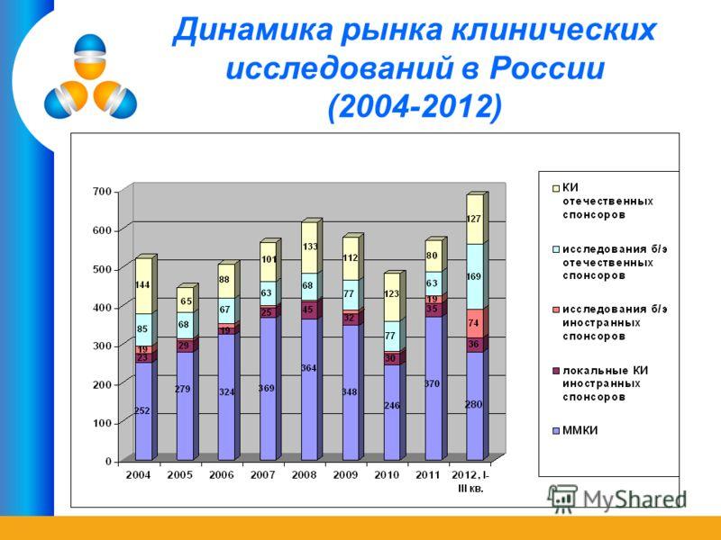 Динамика рынка клинических исследований в России (2004-2012)