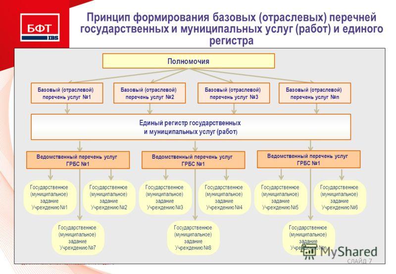 СЛАЙД 7 Принцип формирования базовых (отраслевых) перечней государственных и муниципальных услуг (работ) и единого регистра Полномочия Базовый (отраслевой) перечень услуг 1 Базовый (отраслевой) перечень услуг 2 Базовый (отраслевой) перечень услуг 3 Б
