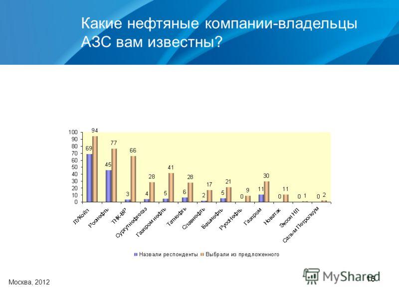 16 Какие нефтяные компании-владельцы АЗС вам известны? Москва, 2012