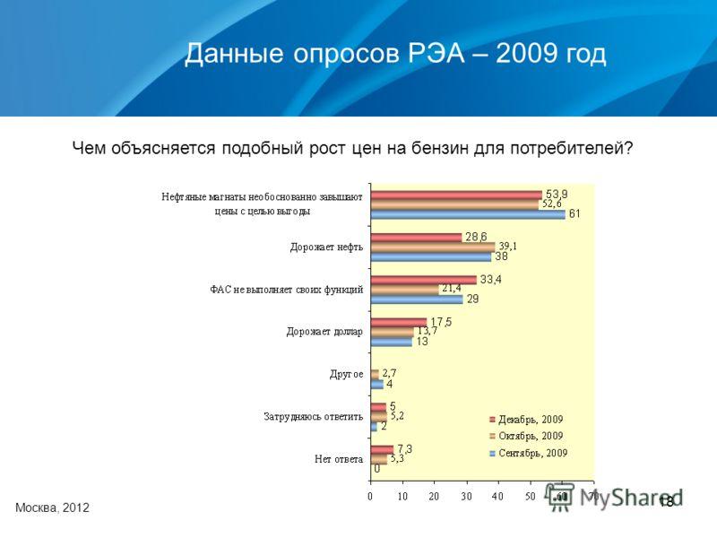 18 Данные опросов РЭА – 2009 год Москва, 2012 Чем объясняется подобный рост цен на бензин для потребителей?
