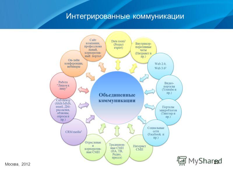 29 Интегрированные коммуникации Москва, 2012
