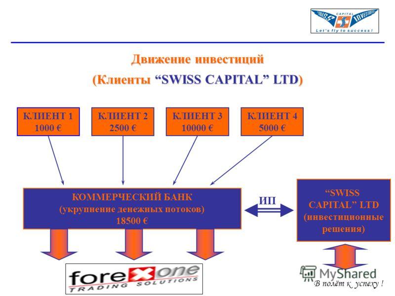 В полёт к успеху ! Движение инвестиций (Клиенты SWISS CAPITAL LTD) КЛИЕНТ 1 1000 КЛИЕНТ 2 2500 КЛИЕНТ 3 10000 КЛИЕНТ 4 5000 КОММЕРЧЕСКИЙ БАНК (укрупнение денежных потоков) 18500 SWISS CAPITAL LTD (инвестиционные решения) ИП