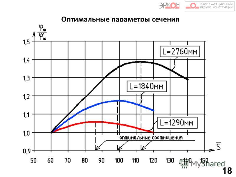 Оптимальные параметры сечения 18