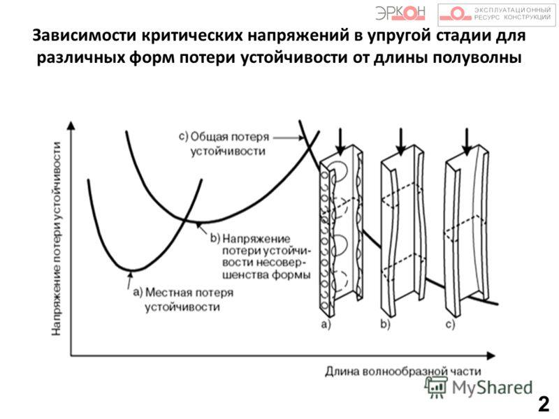 Зависимости критических напряжений в упругой стадии для различных форм потери устойчивости от длины полуволны 2