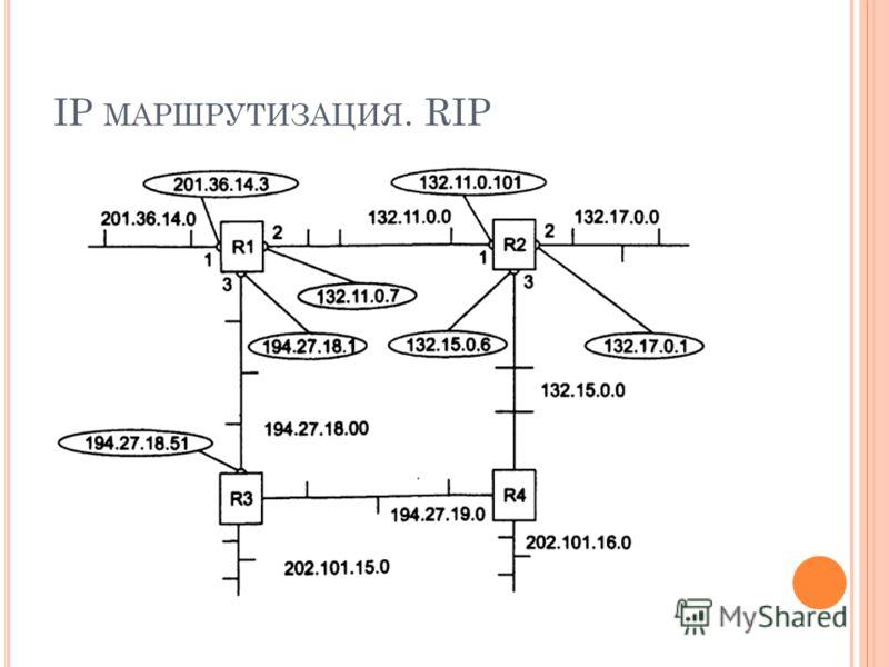 IP МАРШРУТИЗАЦИЯ. RIP