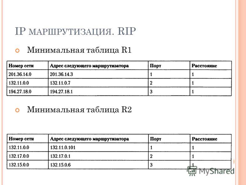 IP МАРШРУТИЗАЦИЯ. RIP Минимальная таблица R1 Минимальная таблица R2