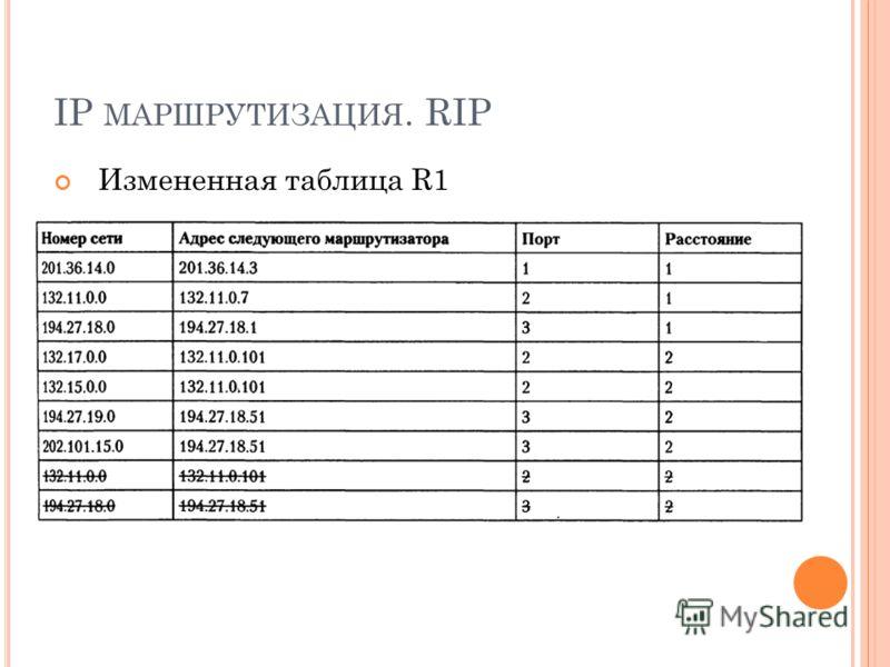 IP МАРШРУТИЗАЦИЯ. RIP Измененная таблица R1