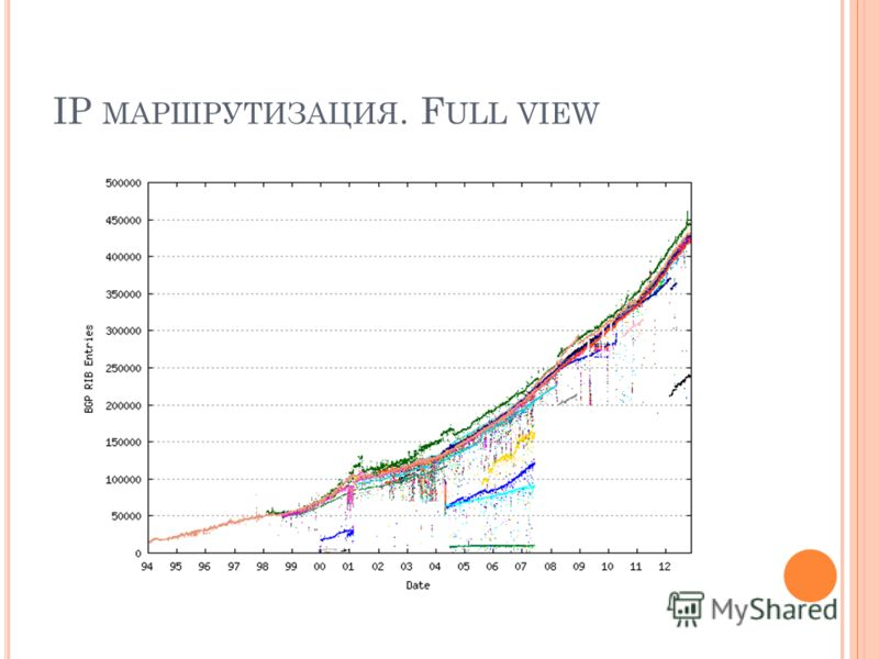 IP МАРШРУТИЗАЦИЯ. F ULL VIEW