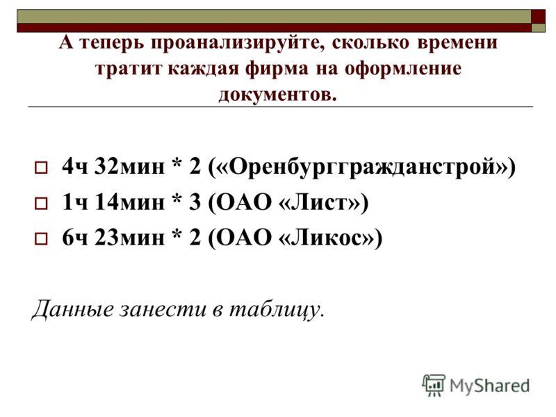 А теперь проанализируйте, сколько времени тратит каждая фирма на оформление документов. 4ч 32мин * 2 («Оренбурггражданстрой») 1ч 14мин * 3 (ОАО «Лист») 6ч 23мин * 2 (ОАО «Ликос») Данные занести в таблицу.