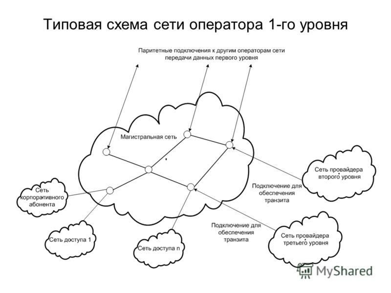 Типовая схема сети оператора 1-го уровня