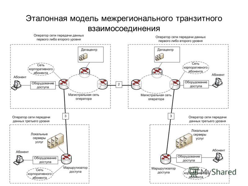 Эталонная модель межрегионального транзитного взаимосоединения