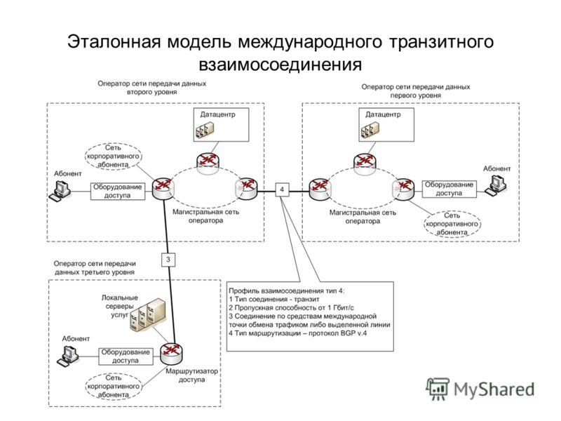 Эталонная модель международного транзитного взаимосоединения