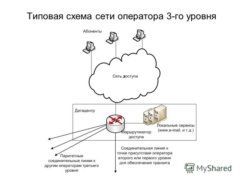 Типовая схема сети оператора 3-го уровня