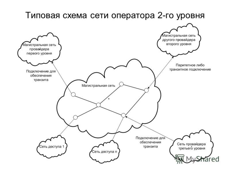 Типовая схема сети оператора 2-го уровня