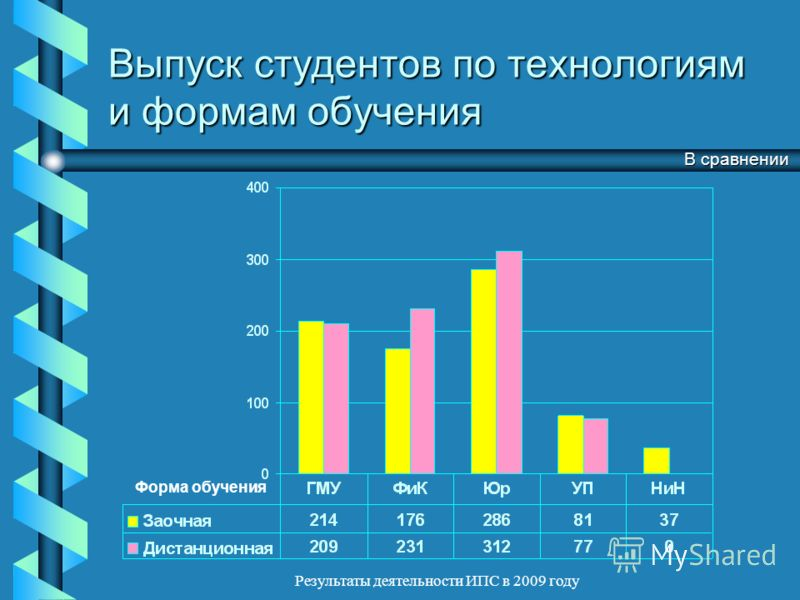 Результаты деятельности ИПС в 2009 году Выпуск студентов по технологиям и формам обучения Форма обучения В сравнении