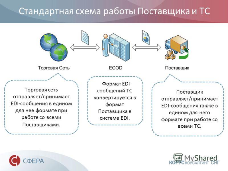 Стандартная схема работы Поставщика и ТС Торговая сеть отправляет/принимает EDI-сообщения в едином для нее формате при работе со всеми Поставщиками. Поставщик отправляет/принимает EDI-сообщения также в едином для него формате при работе со всеми ТС.