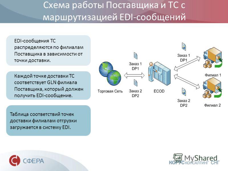 Схема работы Поставщика и ТС с маршрутизацией EDI-сообщений EDI-сообщения ТС распределяются по филиалам Поставщика в зависимости от точки доставки. Каждой точке доставки ТС соответствует GLN филиала Поставщика, который должен получить EDI-сообщение.