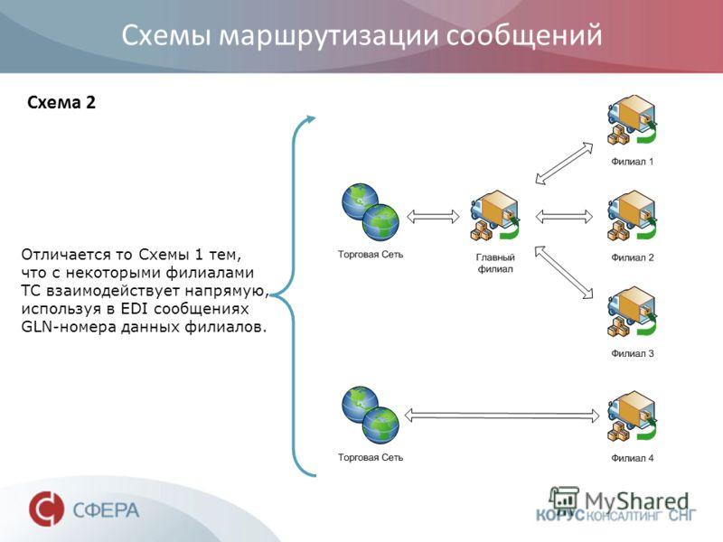 Схемы маршрутизации сообщений Отличается то Схемы 1 тем, что с некоторыми филиалами ТС взаимодействует напрямую, используя в EDI сообщениях GLN-номера данных филиалов. Схема 2