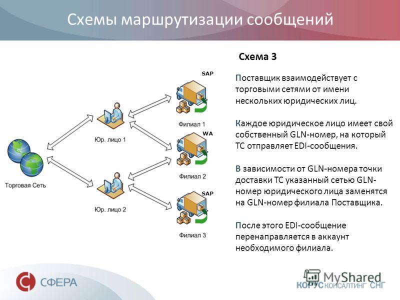 Схемы маршрутизации сообщений Поставщик взаимодействует с торговыми сетями от имени нескольких юридических лиц. Каждое юридическое лицо имеет свой собственный GLN-номер, на который ТС отправляет EDI-сообщения. В зависимости от GLN-номера точки достав