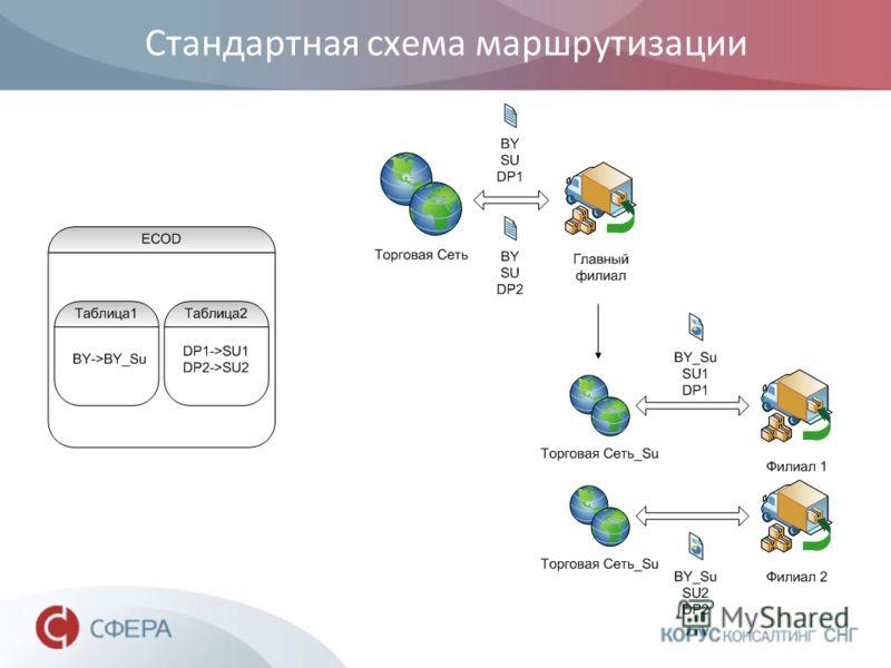 Стандартная схема маршрутизации