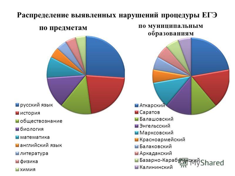 Распределение выявленных нарушений процедуры ЕГЭ по предметам по муниципальным образованиям