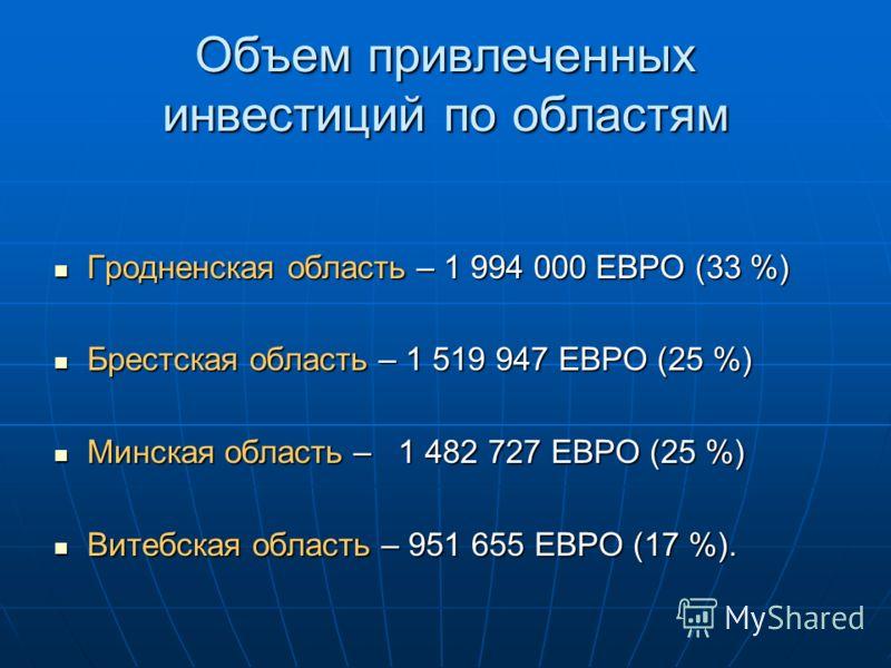 Объем привлеченных инвестиций по областям Гродненская область – 1 994 000 ЕВРО (33 %) Гродненская область – 1 994 000 ЕВРО (33 %) Брестская область – 1 519 947 ЕВРО (25 %) Брестская область – 1 519 947 ЕВРО (25 %) Минская область – 1 482 727 ЕВРО (25