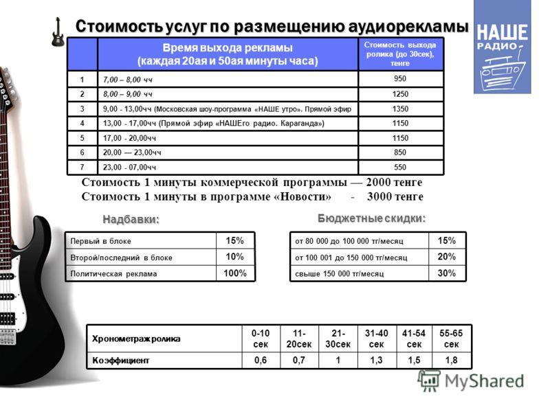 Стоимость услуг по размещению аудиорекламы 550 23,00 - 07,00чч7 850 20,00 23,00чч6 1150 17,00 - 20,00чч5 1150 13,00 - 17,00чч (Прямой эфир «НАШЕго радио. Караганда»)4 1350 9,00 - 13,00чч (Московская шоу-программа «НАШЕ утро». Прямой эфир 3 12501250 8