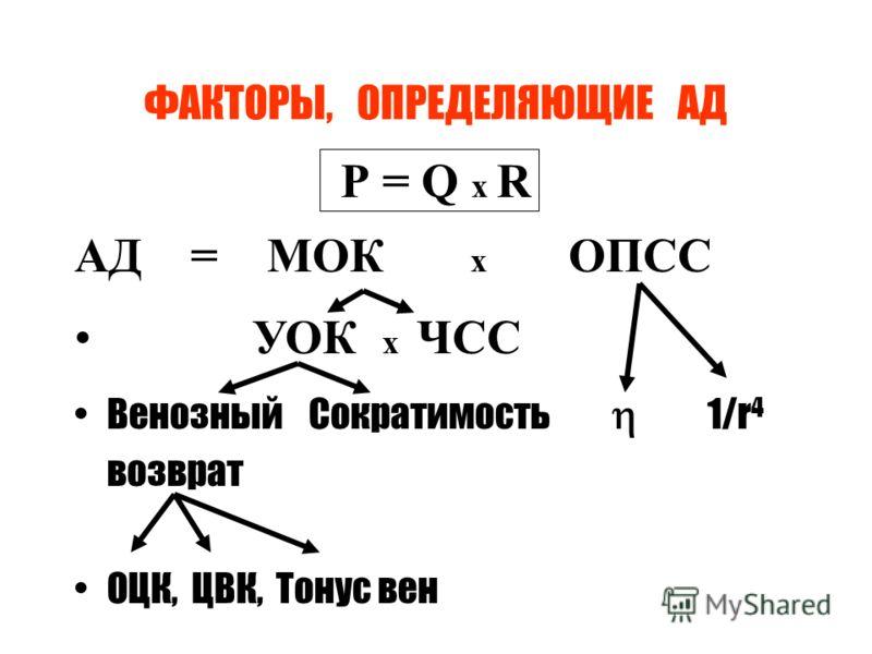 ФАКТОРЫ, ОПРЕДЕЛЯЮЩИЕ АД Р = Q x R АД = МОК х ОПСС УОК х ЧСС Венозный Сократимость 1/r 4 возврат ОЦК, ЦВК, Тонус вен