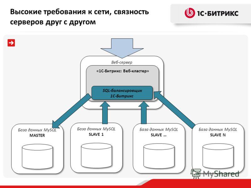 Веб-сервер База данных MySQL MASTER «1С-Битрикс: Веб-кластер» База данных MySQL SLAVE 1 База данных MySQL SLAVE N База данных MySQL SLAVE … SQL-балансировщик 1С-Битрикс Высокие требования к сети, связность серверов друг с другом