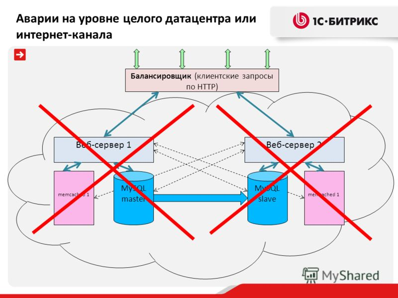 Балансировщик (клиентские запросы по HTTP) Веб-сервер 1 memcached 1 Веб-сервер 2 memcached 1 MySQL master MySQL slave Аварии на уровне целого датацентра или интернет-канала