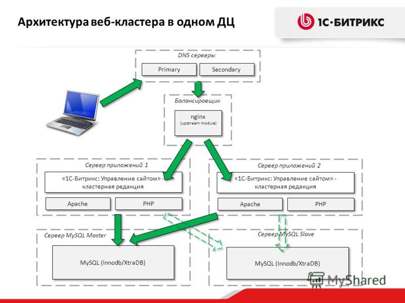 Архитектура веб-кластера в одном ДЦ Apache PHP «1C-Битрикс: Управление сайтом» - кластерная редакция Балансировщик nginx (upstream module) nginx (upstream module) Сервер приложений 1 Apache Primary «1C-Битрикс: Управление сайтом» - кластерная редакци