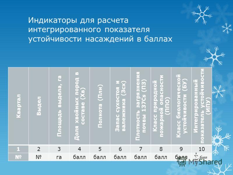 Индикаторы для расчета интегрированного показателя устойчивости насаждений в баллах Квартал Выдел Площадь выдела, га Доля хвойных пород в составе (Хв) Полнота (Плн) Запас сухостоя и валежника (Зсх) Плотность загрязнения почвы 137Cs (ПЗ) Класс природн
