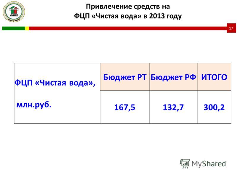 ФЦП «Чистая вода», млн.руб. Бюджет РТБюджет РФИТОГО 167,5132,7300,2 Привлечение средств на ФЦП «Чистая вода» в 2013 году 17
