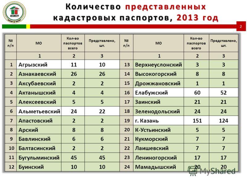 Количество представленных кадастровых паспортов, 2013 год 2